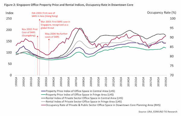 singapore office property price and rental indices