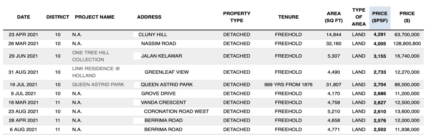 Top 10 Detached House Transactions by PSF Price - EDGEPROP SINGAPORE