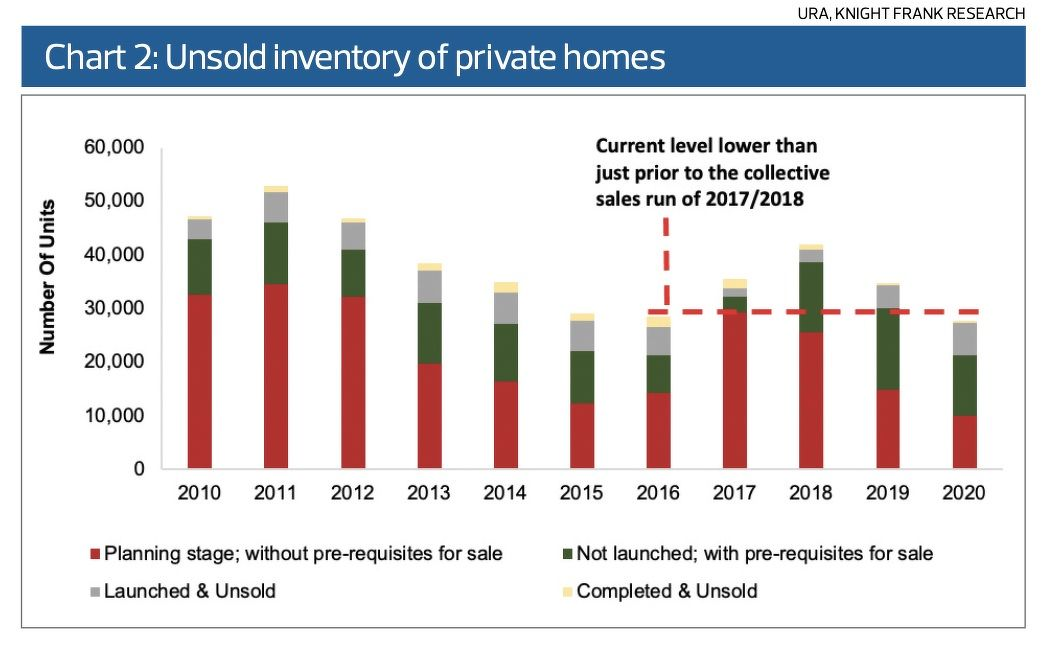 Unsold inventory - EDGEPROP SINGAPORE