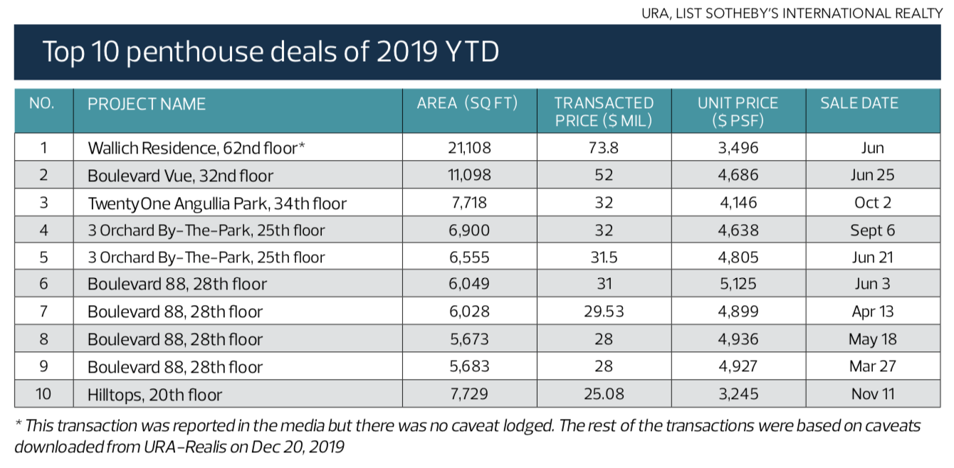 GCB Singapore - Top 10 penthouse deals of 2019