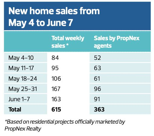 EDGEPROP SINGAPORE - NEW HOME SALES MAY 4 TO JUNE 7