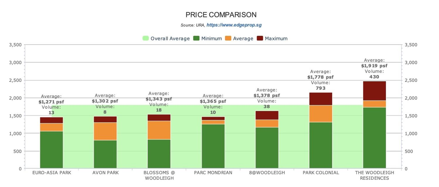 THE-WOODLEIGH-PRICE-COMPARISON - EDGEPROP SINGAPORE