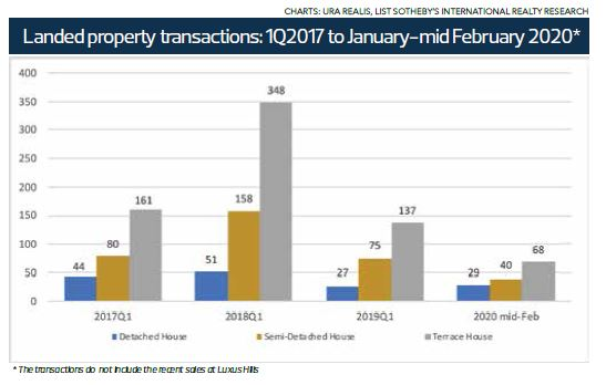 landed property transactions