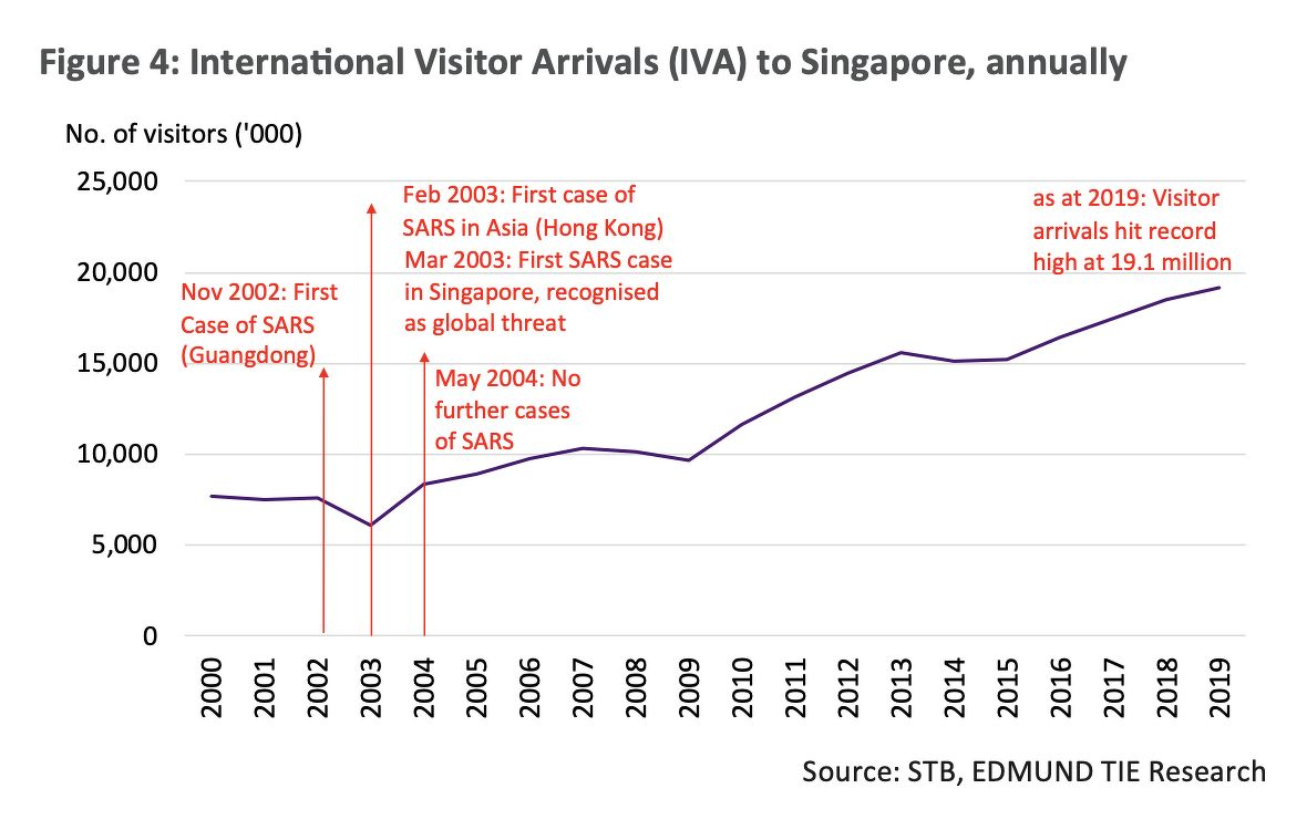 international visitor arrivals to singapore