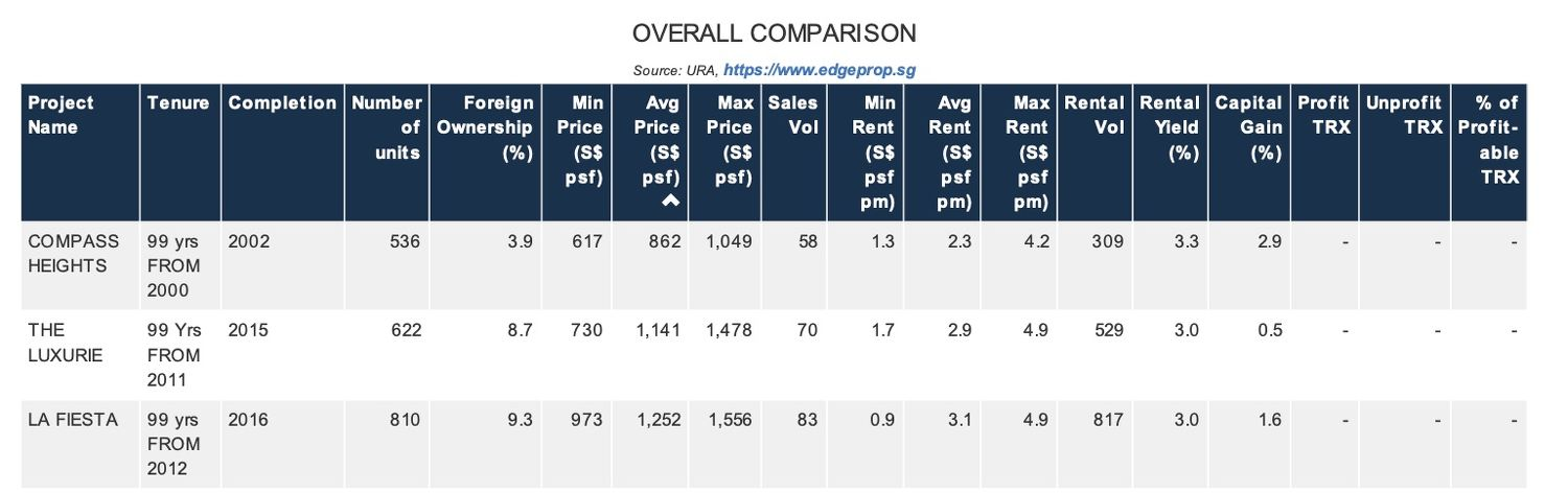COMPASS-HTS-OVERALL-COMPARISON - EDGEPROP SINGAPORE