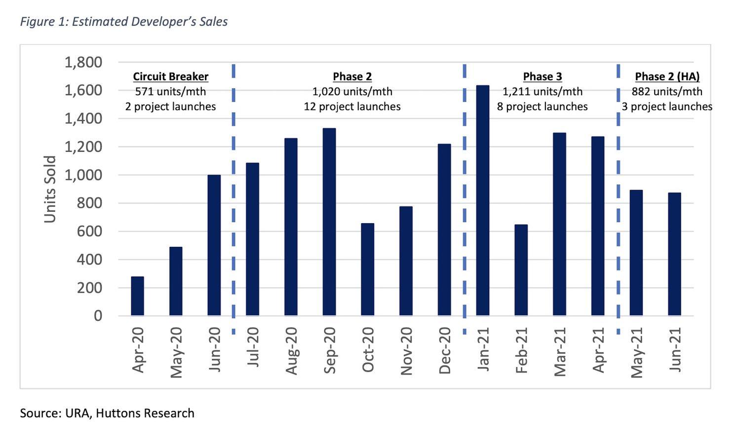 Estimated sales - EDGEPROP SINGAPORE