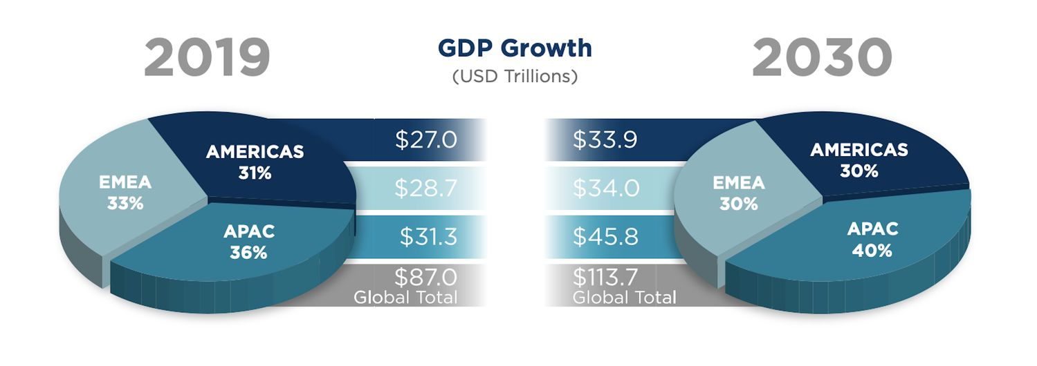GDP-Growth - EDGEPROP SINGAPORE