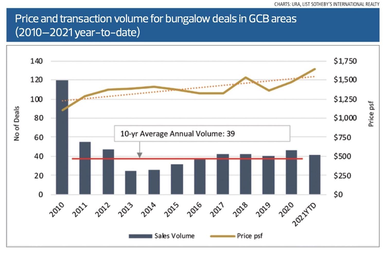 GCBs-CHART - EDGEPROP SINGAPORE
