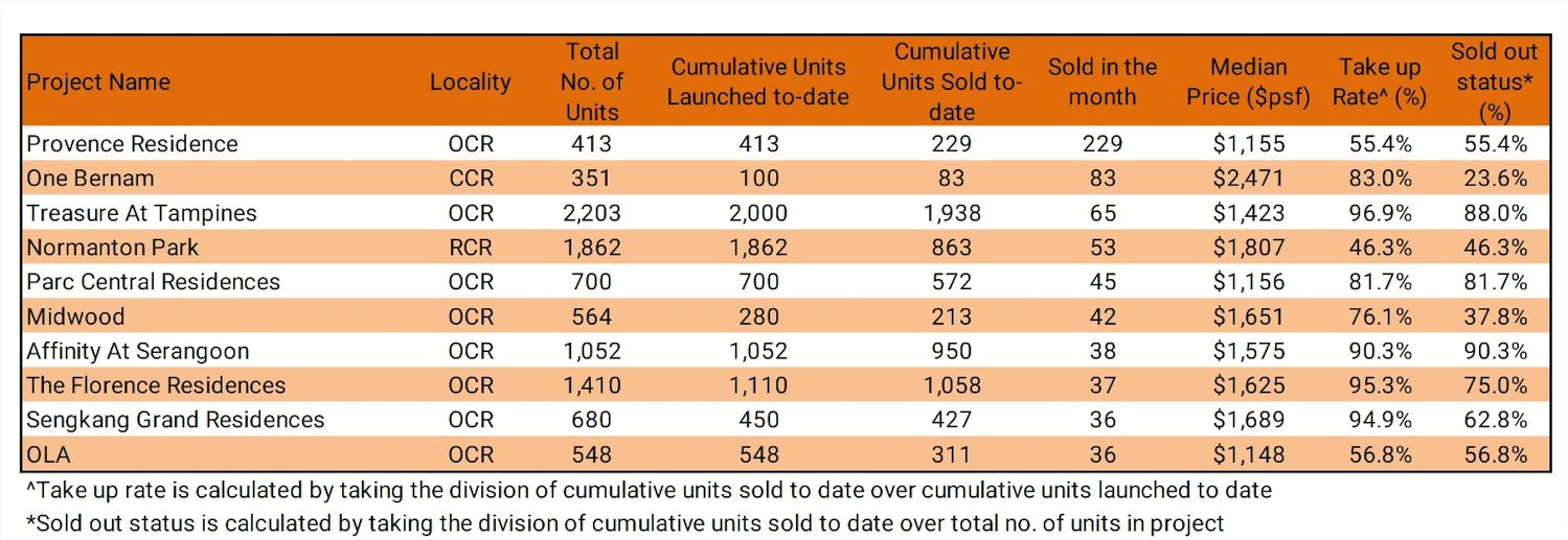 TOP SELLING PROJECTS FOR MAY ORANGETEE TIE - EDGEPROP SINGAPORE