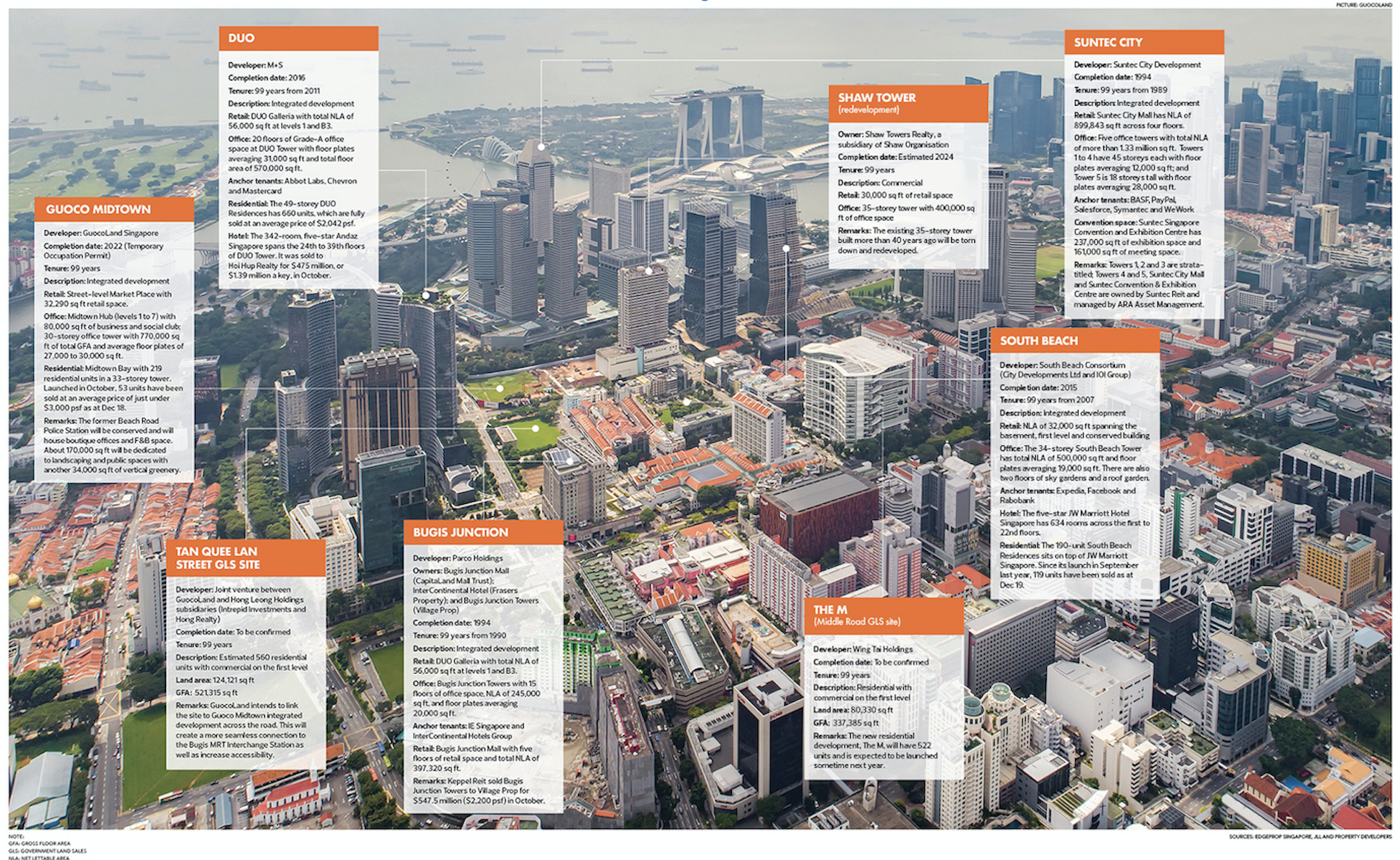 Aerial view of the Beach Road-Bugis area, recent commercial deals and upcoming developments that will shape the future skyline of the city (Photo: GuocoLand/Infographics: EdgeProp, JLL) - EDGEPROP SINGAPORE