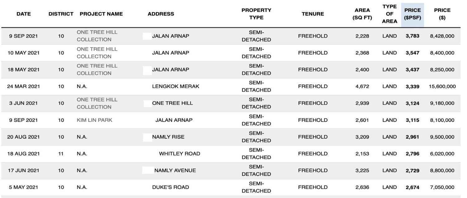 Top 10 Semi-Detached House Transactions by PSF Price - EDGEPROP SINGAPORE