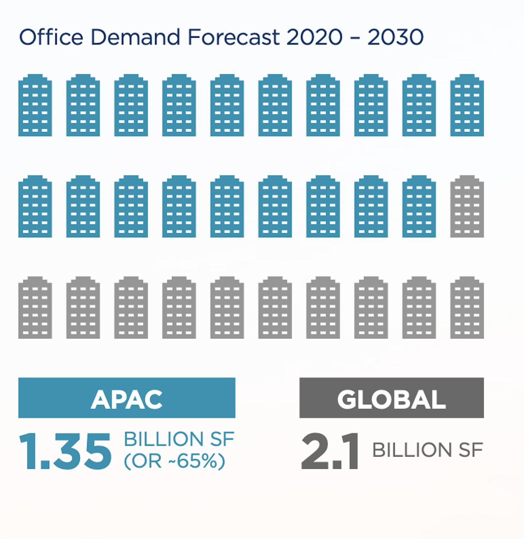 OFFICE-DEMAND-FORECAST-2020-2030 - EDGEPROP SINGAPORE