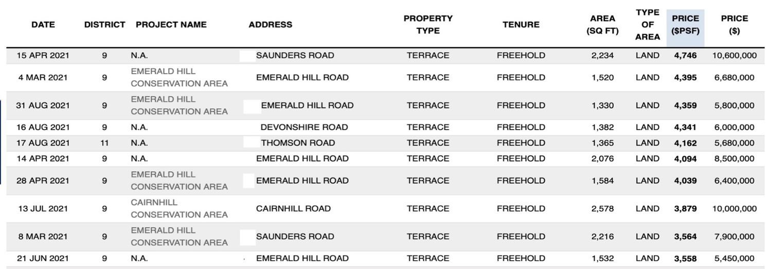 Top 10 Terraced House Transactions by PSF Price - EDGEPROP SINGAPORE