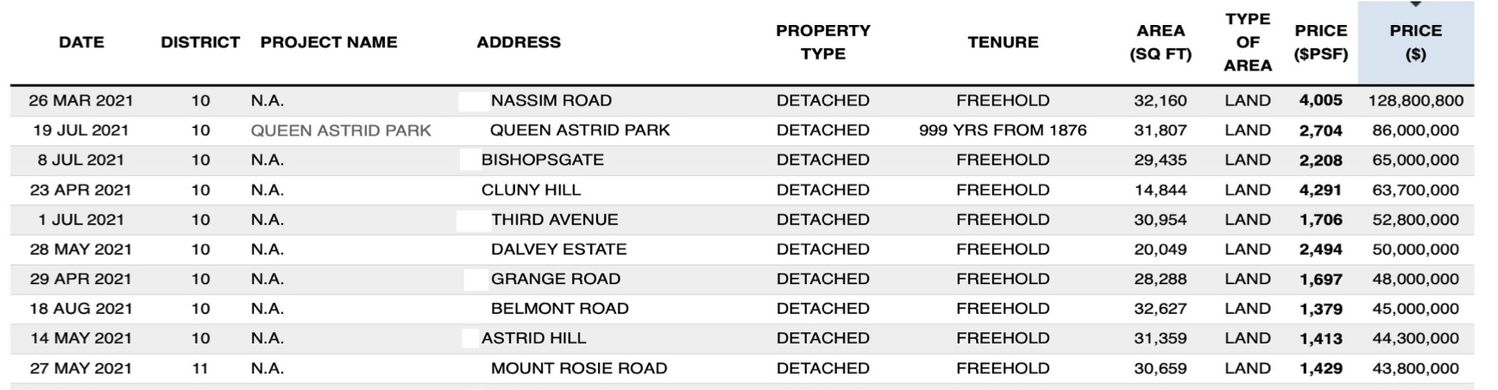 Top 10 Detached House Transactions by Absolute Price - EDGEPROP SINGAPORE
