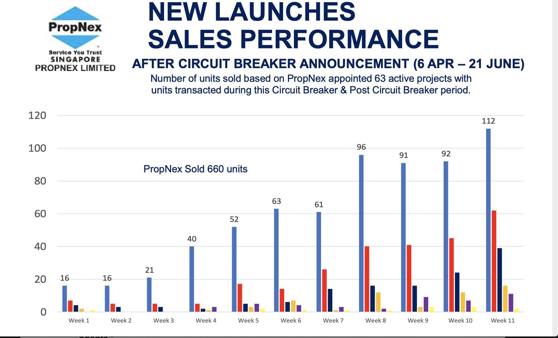 PropNex New Launches Sales Performance - EDGEPROP Singapore - EDGEPROP SINGAPORE