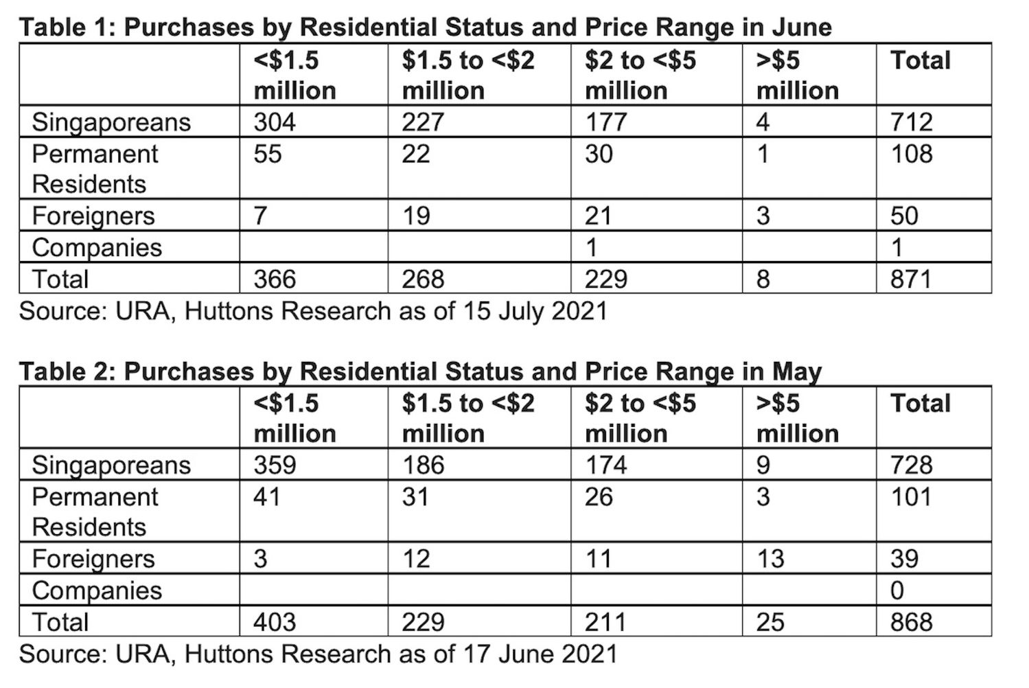 PURCHASES IN JUNE VS MAY - EDGEPROP SINGAPORE