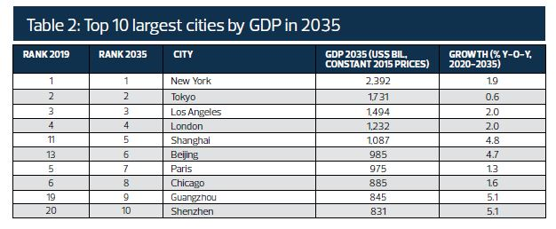 Source: Oxford Economics - Cities & Regions Service