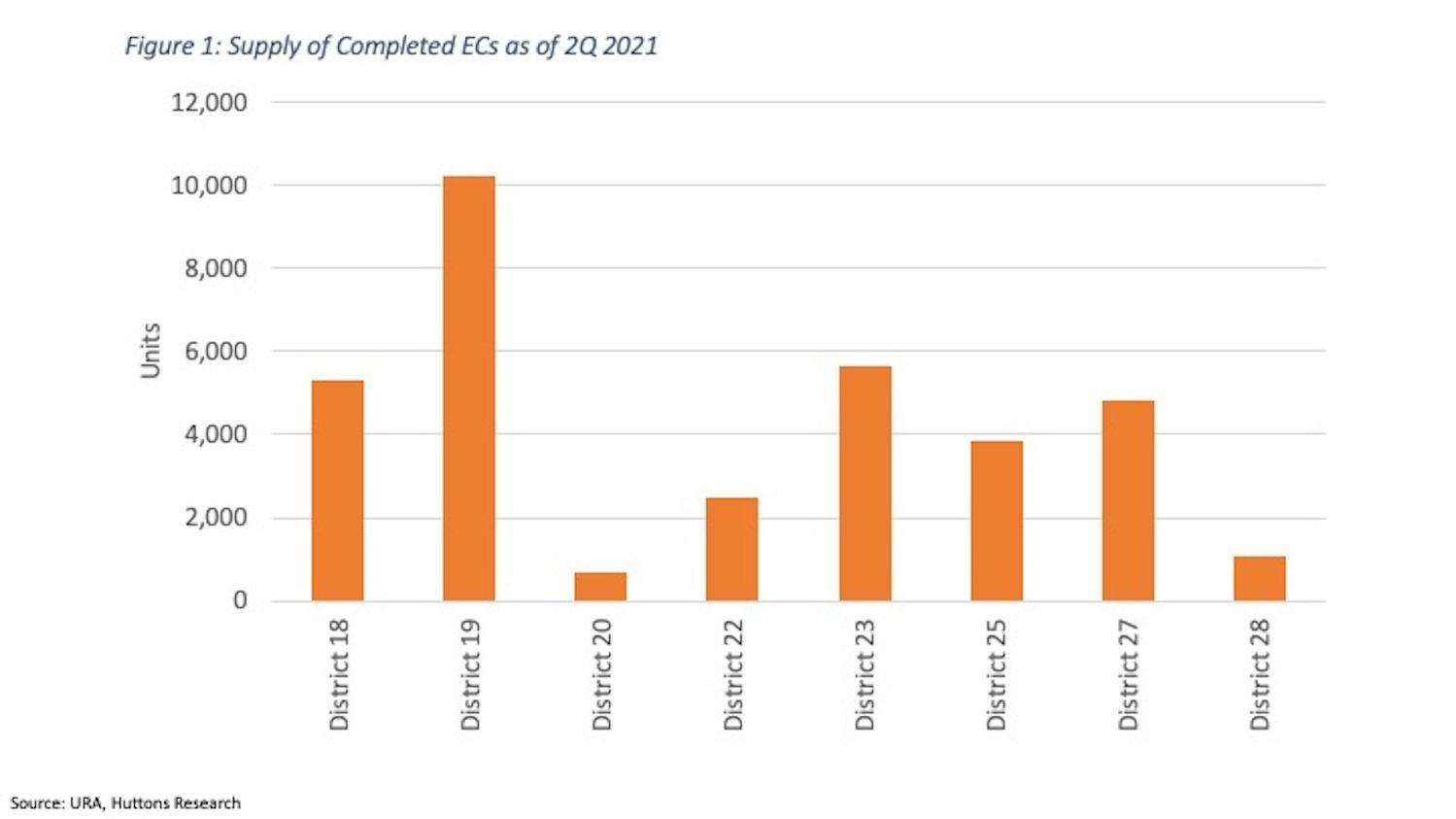 EC Supply - EDGEPROP SINGAPORE