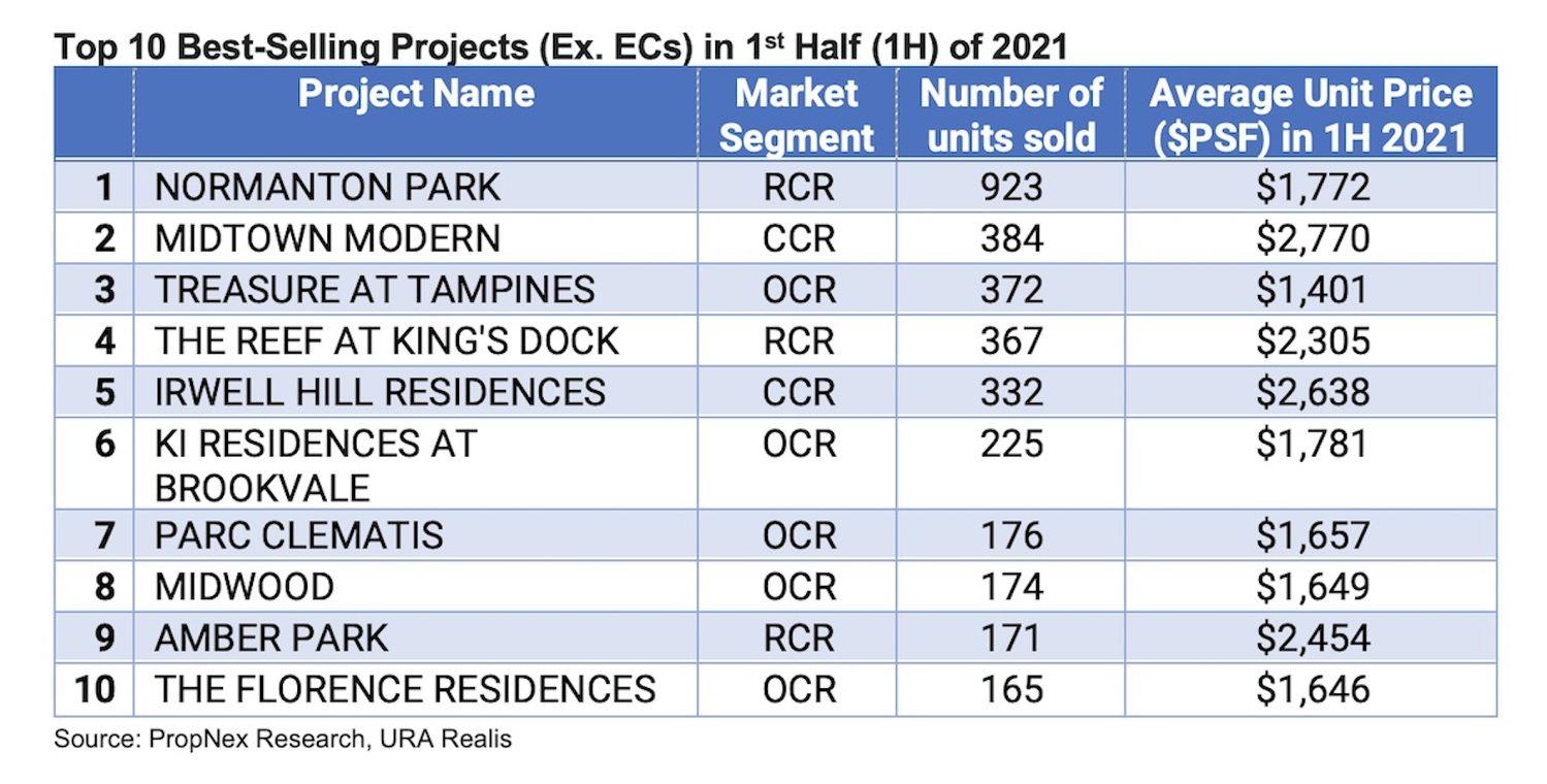 Top 10 Sellers - EDGEPROP SINGAPORE