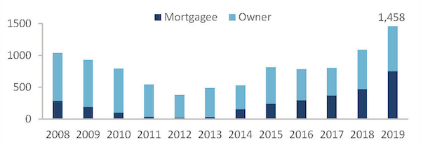 Source: Colliers International - EDGEPROP SINGAPORE