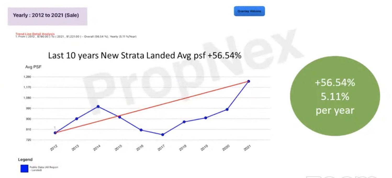 Strata Landed - EDGEPROP SINGAPORE