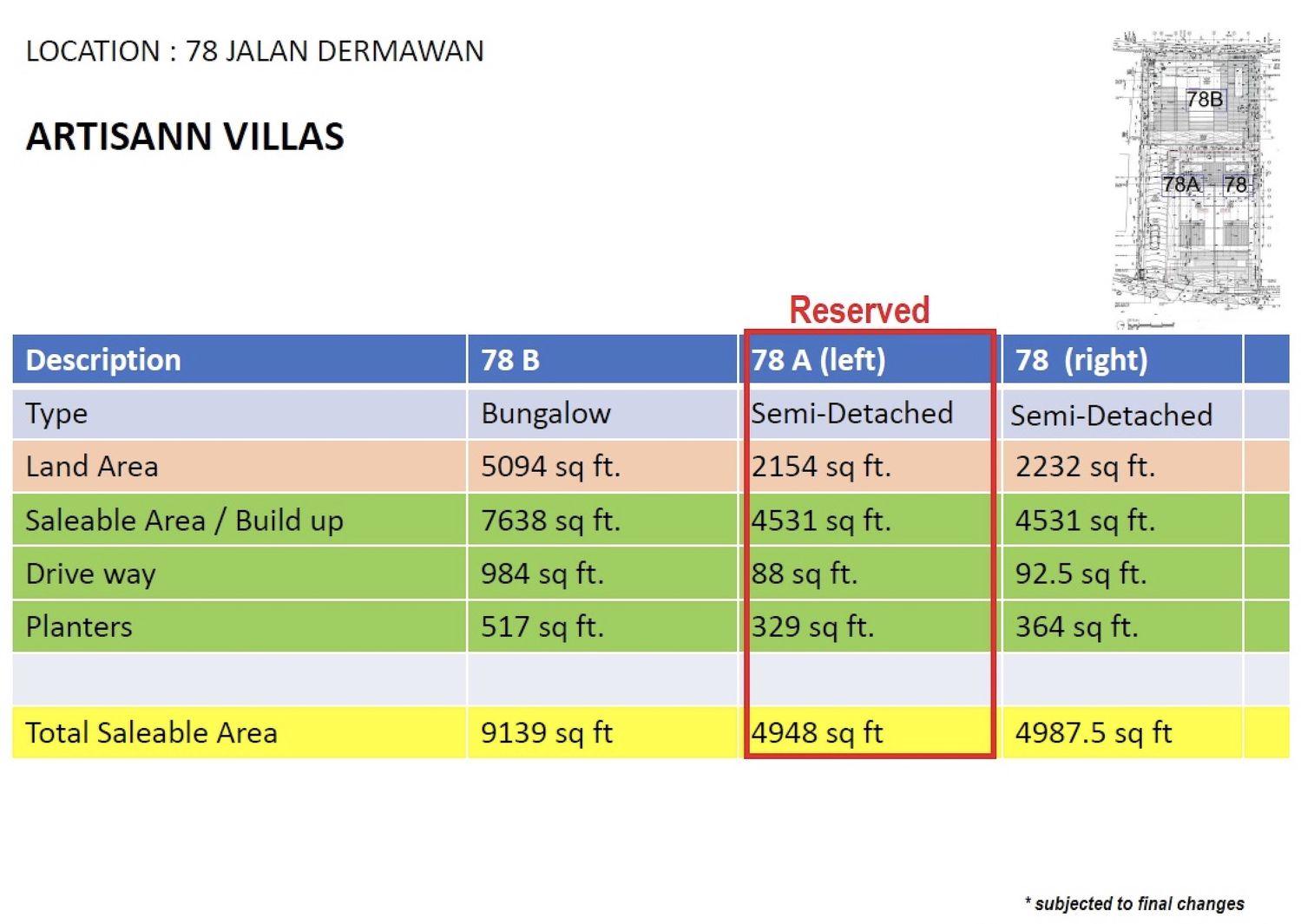 ARTISANN VILLAS CHART - EDGEPROP SINGAPORE