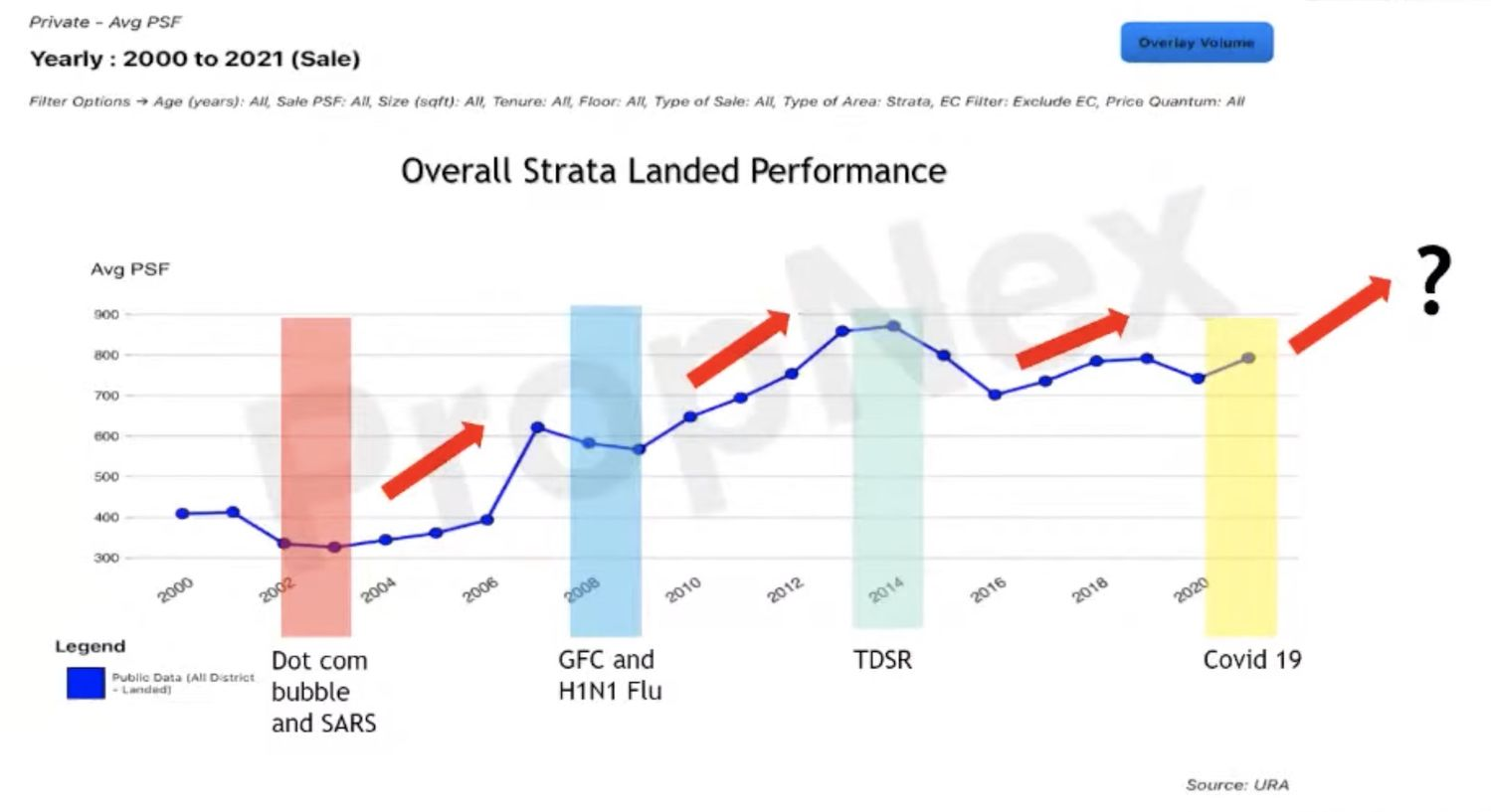 Overall Strata Landed Average Price Performance - EDGEPROP SINGAPORE