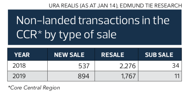 non-landed transactions