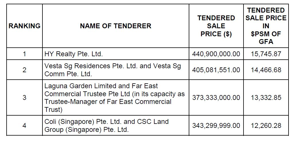 HAO YUAN - Bids received for the GLS site on Bernam Street  - EDGEPROP SINGAPORE