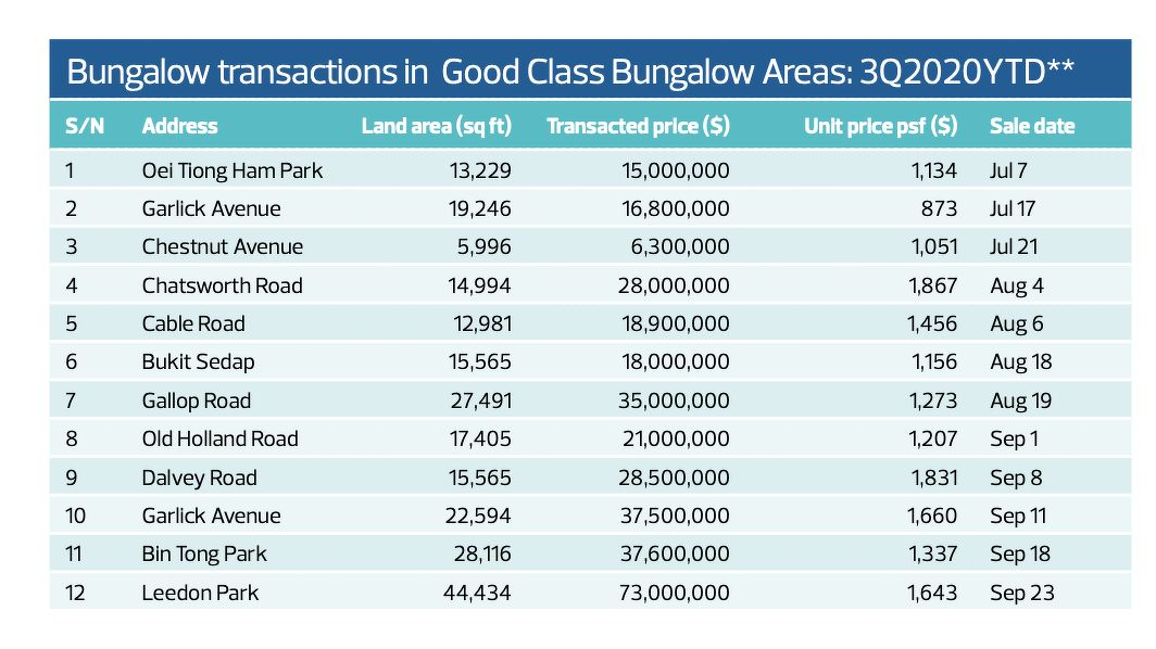 Bungalow transactions - EDGEPROP SINGAPORE