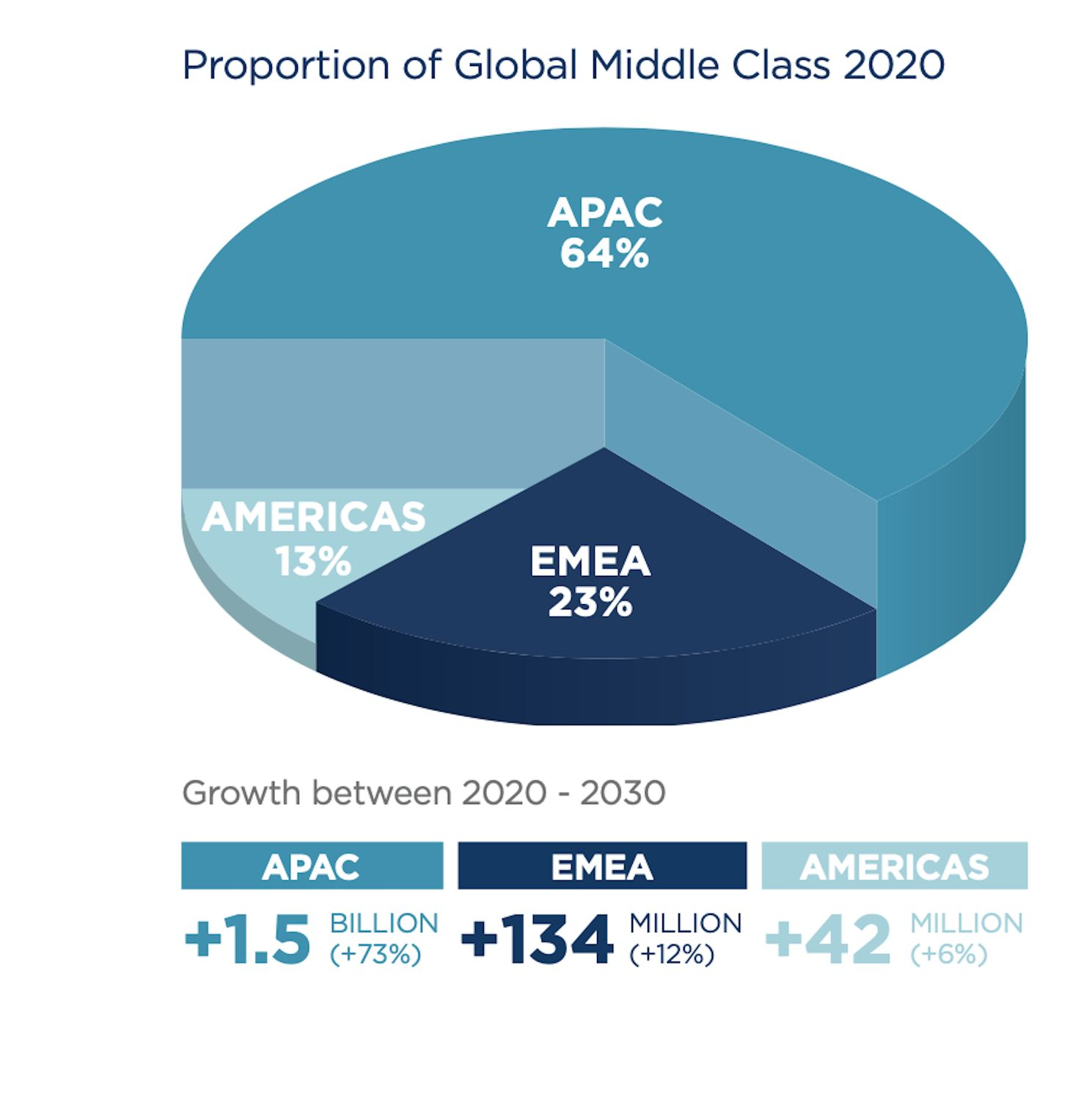 Proportion-of-Global-Middle-Class - EDGEPROP SINGAPORE