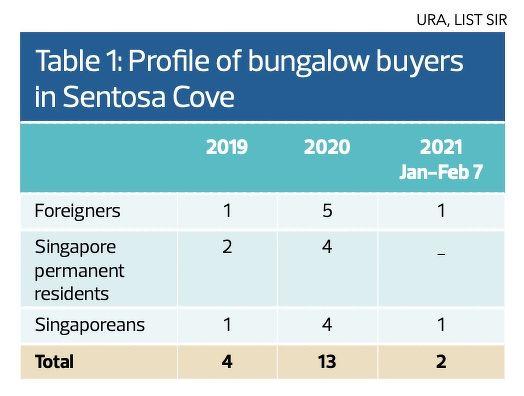 PROFILE-OF-BUYERS - EDGEPROP SINGAPORE