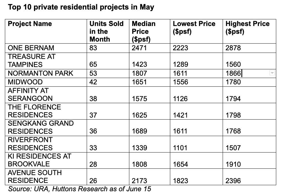 TOP SELLING PROJECTS MAY - EDGEPROP SINGAPORE
