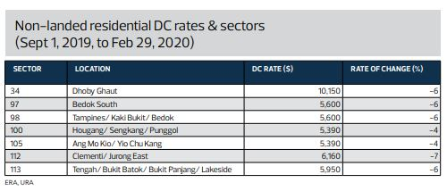 DEVELOPMENT CHARGE RATE - NON-LANDED RESIDENTIAL DC RATES & SECTORS - EDGEPROP SINGAPORE