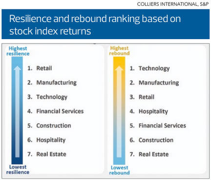 EDGEPROP SINGAPORE - Resilience and rebound ranking based on stock index returns