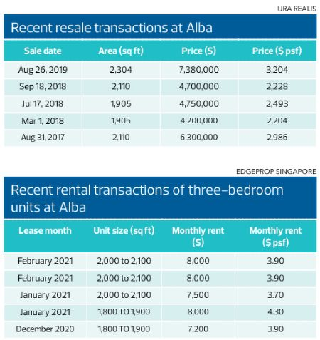 recent resale transactions at Alba - EDGEPROP SINGAPORE