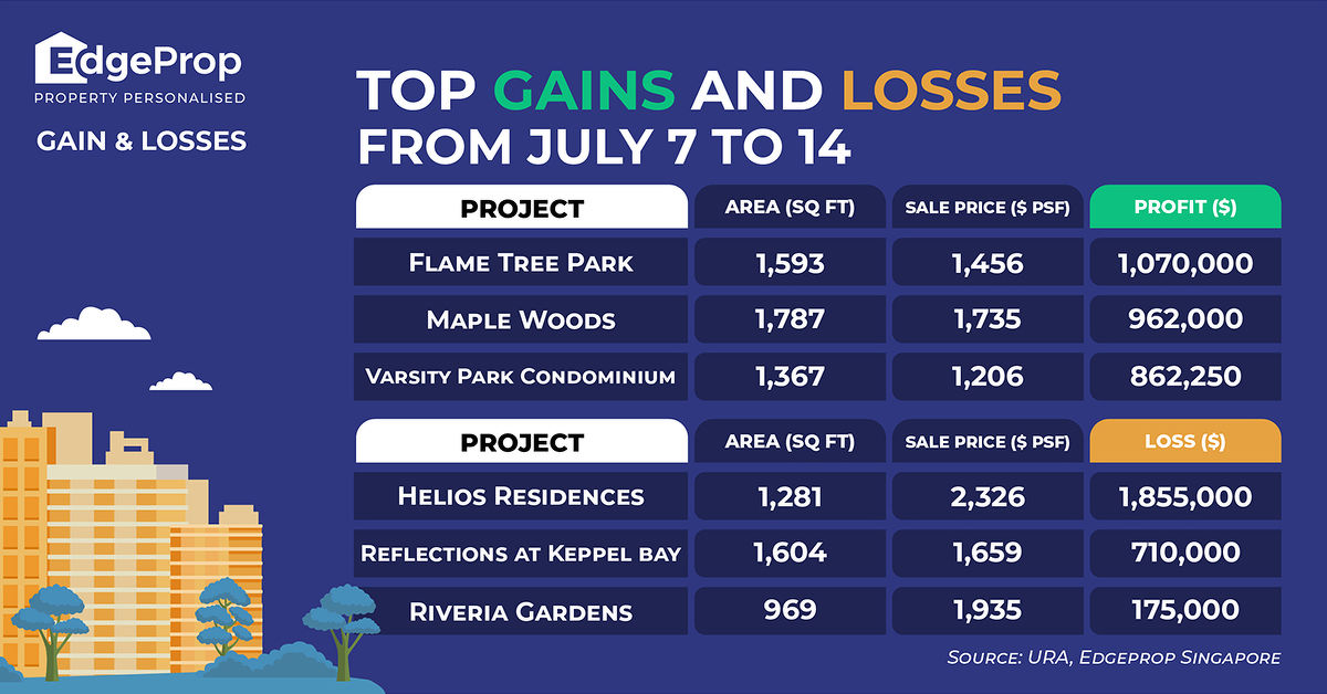 EDGEPROP SINGAPORE - gains and losses JULY 7 - 14