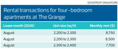 Rental transactions at The Grange -  EDGEPROP SINGAPORE - EDGEPROP SINGAPORE