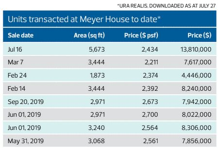Meyer House transactions