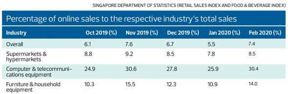 EDGEPROP SINGAPORE - Percentage of online sales to the respective industry's total sales