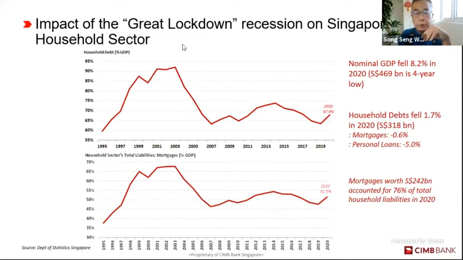 Impact-of-Great-Lockdown-Recession - EDGEPROP SINGAPORE