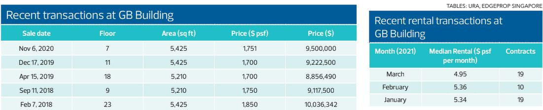 Recent transactions at GB Building - EDGEPROP SINGAPORE