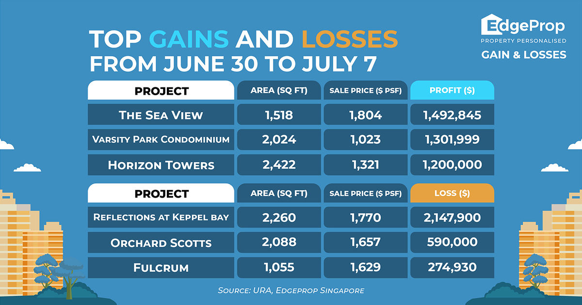 EDGEPROP SINGAPORE - top gains and losses from june 30 to july 7