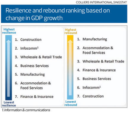EDGEPROP SINGAPORE - Resilience and rebound ranking based on change in GDP growth