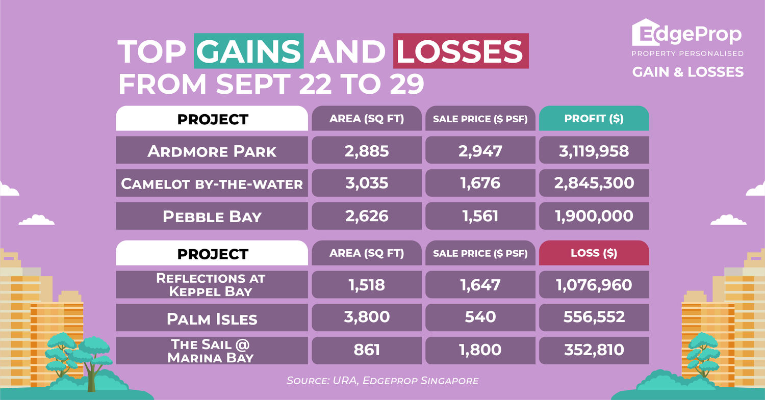 Top gains and losses - EDGEPROP SINGAPORE