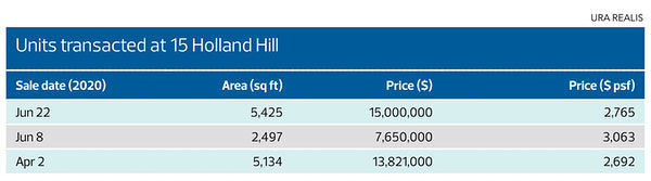 EDGEPROP SINGAPORE - latest transactions at 15 Holland Hill