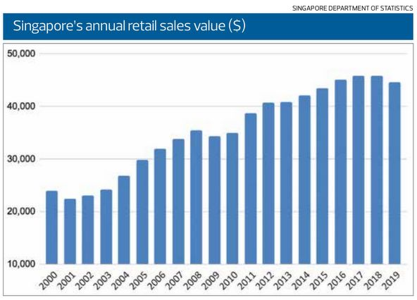 EDGEPROP SINGAPORE - Singapore's annual retail sales value