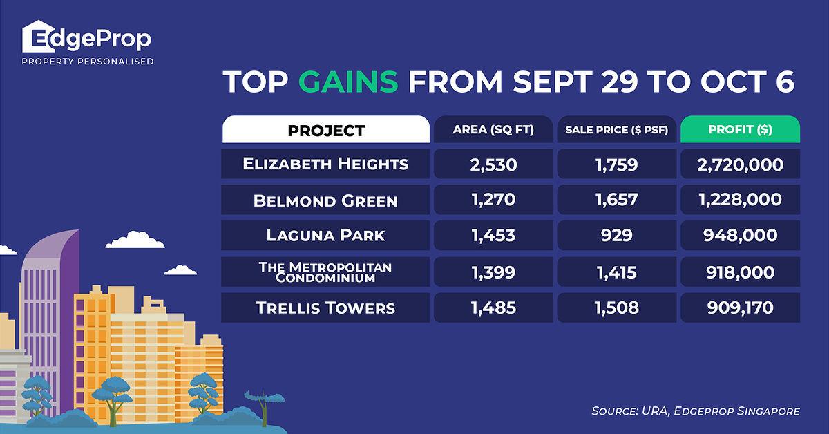 top 5 gains edgeprop sep 29 to oct 5 - EDGEPROP SINGAPORE