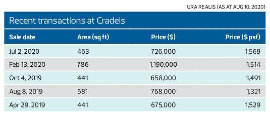 Recent transactions at Cradels - EDGEPROP Singapore - EDGEPROP SINGAPORE