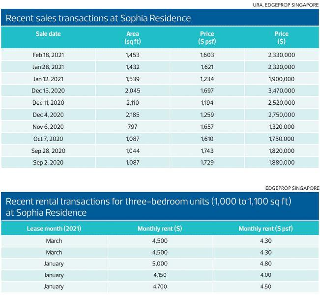 recent sales transactions - EDGEPROP SINGAPORE